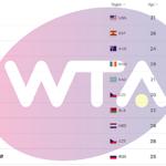 WTArankings
